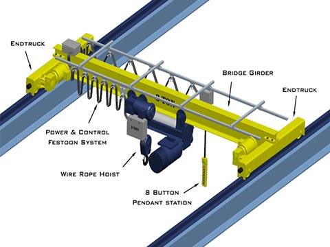 Схема мостовой кран по-европейски