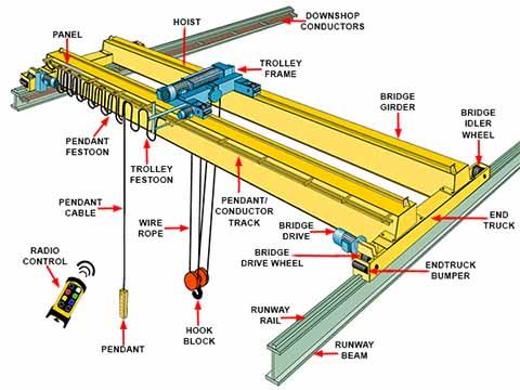 Мостовые краны технические характеристики