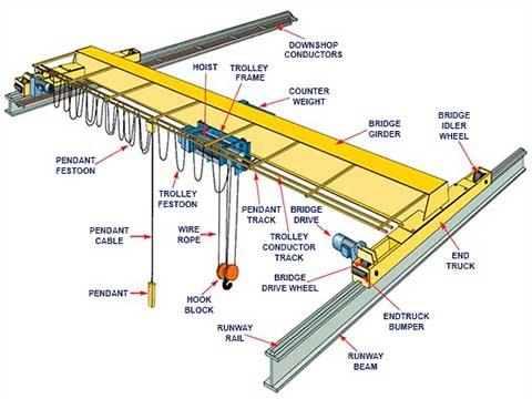 Технические характеристики крана мостового